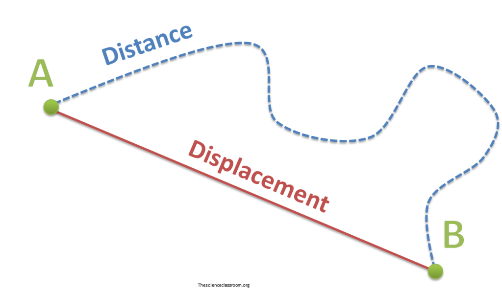 Displacement is different from distance because displacement only sees the beginning and ending positions.